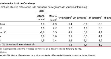 La variació intertrimestral augmenta un 0,9%