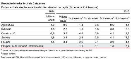 L'economia catalana referma el seu creixement i arriba al 4,1% el quart trimestre del 2015