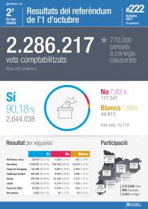 resultats definitius referenduum