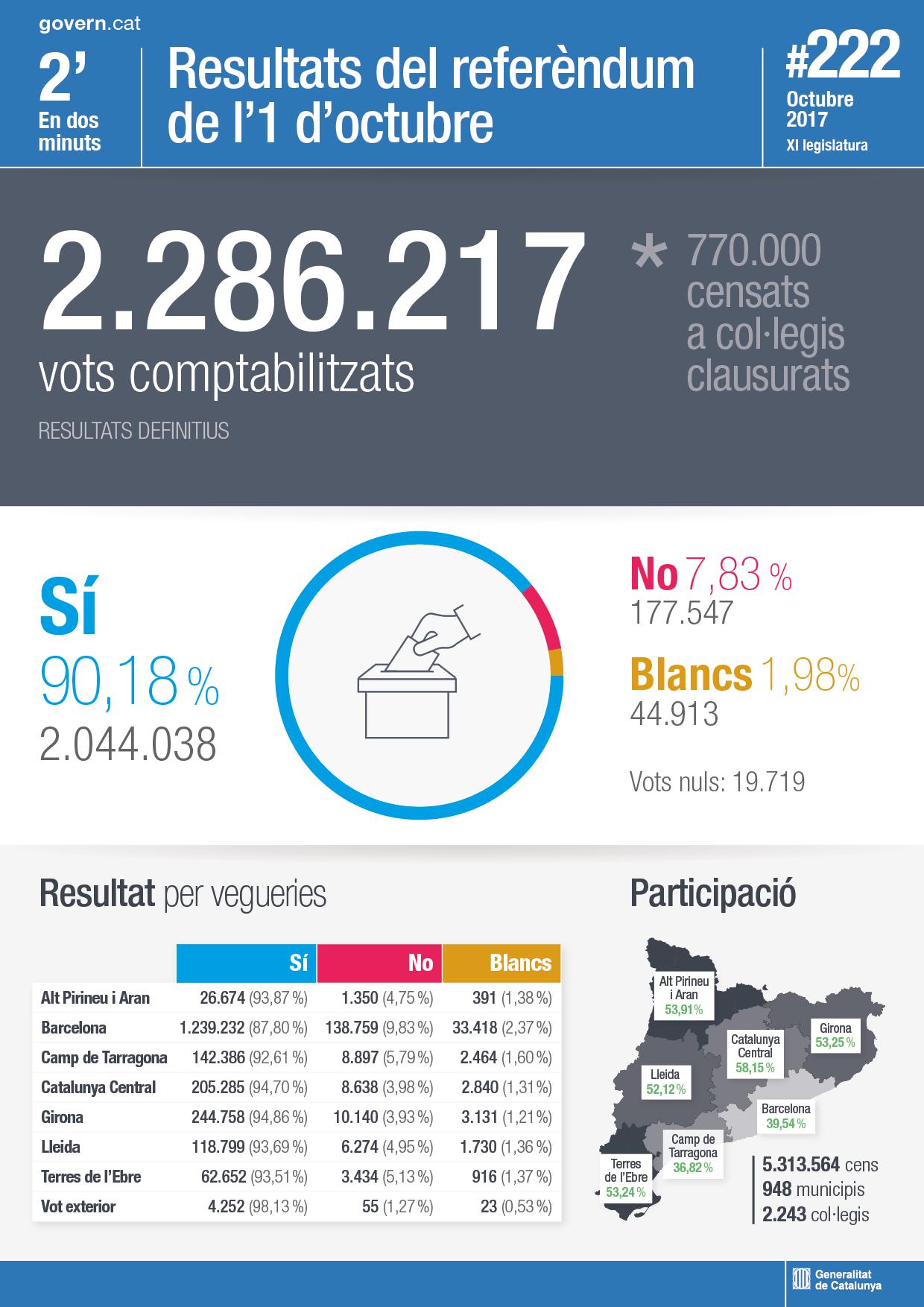 El Govern trasllada els resultats definitius del referèndum de l'1 d'octubre al Parlament de Catalunya