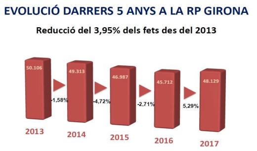 Els delictes contra el patrimoni augmenten un 5,89% a la Regió Policial Girona durant l'any 2017