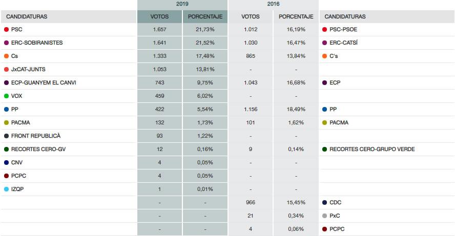 Resultats eleccions generals a Roses