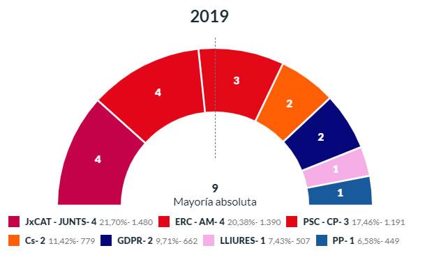 Especial Eleccions Municipals a Roses 2019